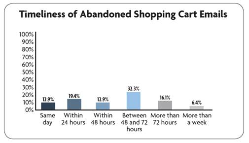 Three Reasons Why Real Time Shopping Cart Recovery Emails Work Better