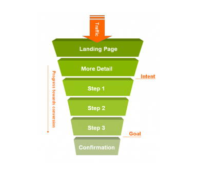 Understanding Which Website Conversion Rate to Use