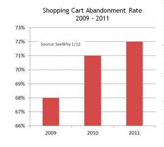 Shopping Cart Abandonment Rate Set to Rise in 2012