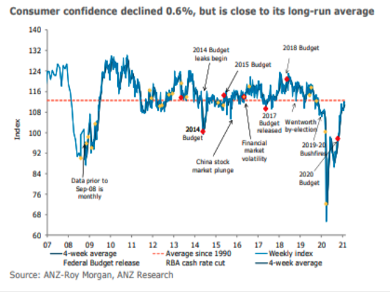 via ANZ Roy Morgan Consumer Confidence report