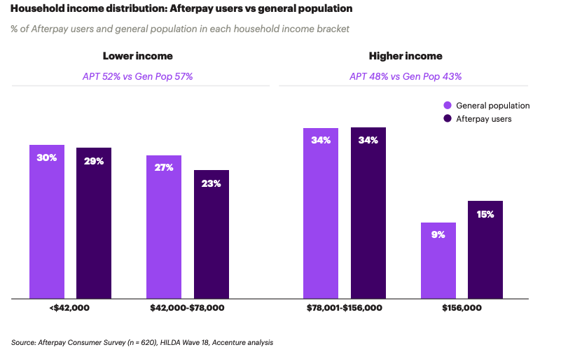 via Afterpay Consumer Survey (n = 620), HILDA Wave 18, Accenture analysis